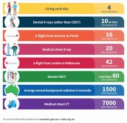 Infographic shows the radiation exposure from dental x-rays compared with other sources of exposure in everyday life